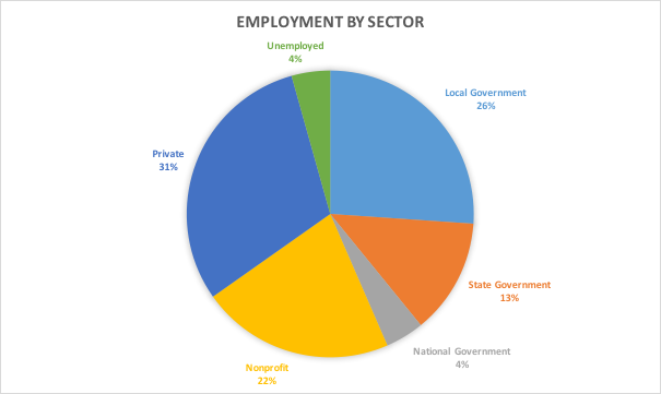 MPA Employment figures